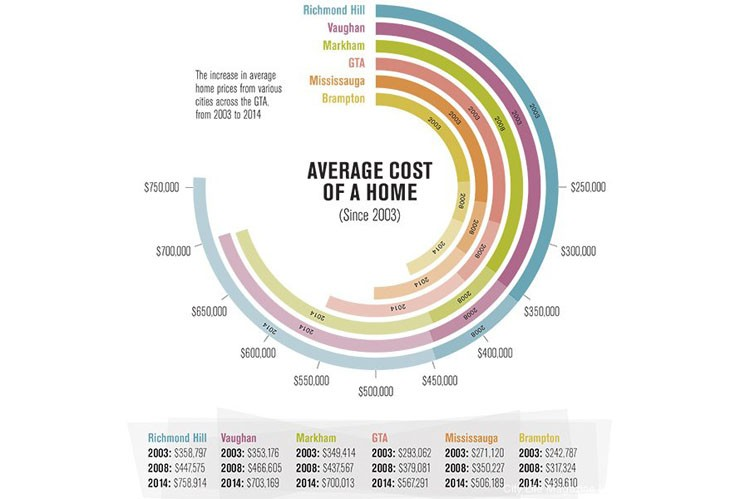 average cost of living