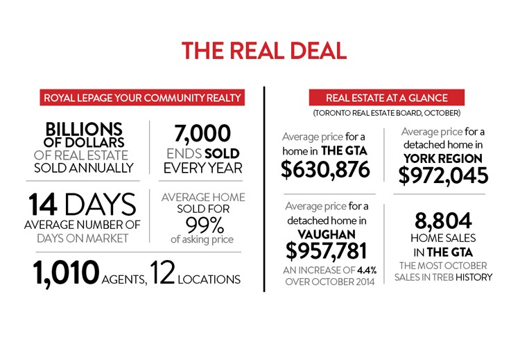 A look at Royal LePage Your Community Realty's annual sales figures and how the GTA real estate market is performing