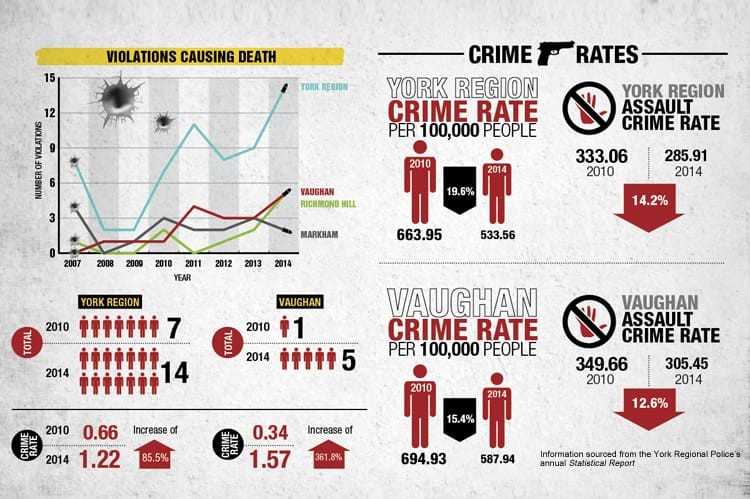 A comparison of the crime rates in Vaughan and York Region as a whole over the past several years